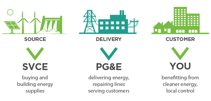 How It Works Graphic - SVCE, PGE, and You