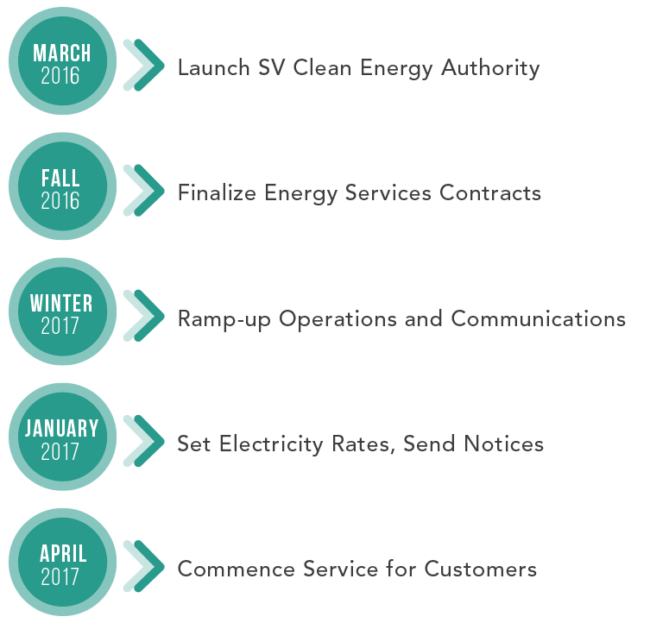 Path for completion - March 2016>Launch | Fall 2016>Finalize | Winter 2017>Ramp | Up-January 2017>Set Electricity Rates | April 2017>Commence