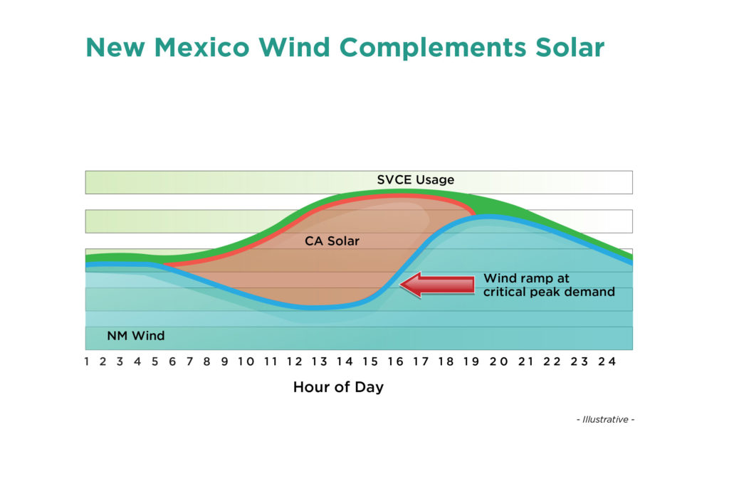 New Mexico Wind Complements Solar