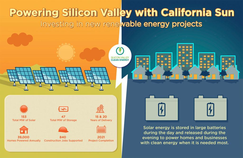 Solar plus storage infographic