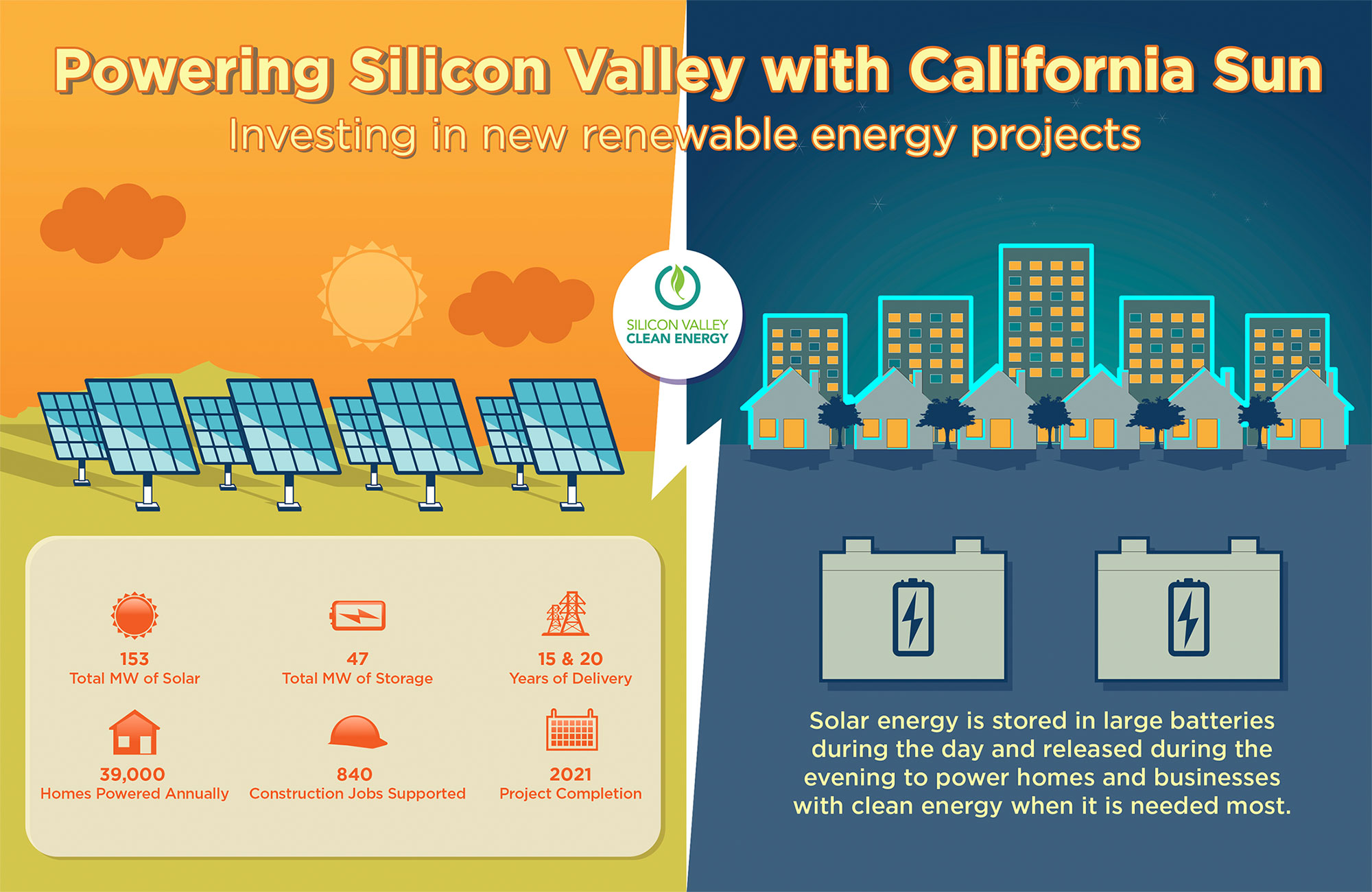 SVCE Signs Major Contracts for California's Largest Solar-Plus