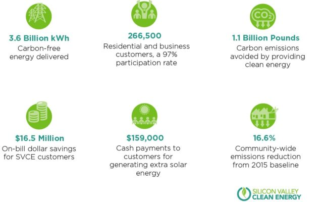 3.6 billion kWh carbon-free energy delivered, 266,500 residential and business customers, a 97% participation rate , $16.5 million on-bill dollar savings for SVCE customers, $159,000 cash payments to customers for generating extra solar, 16.6% community-wide emissions reduction from 2015 baseline