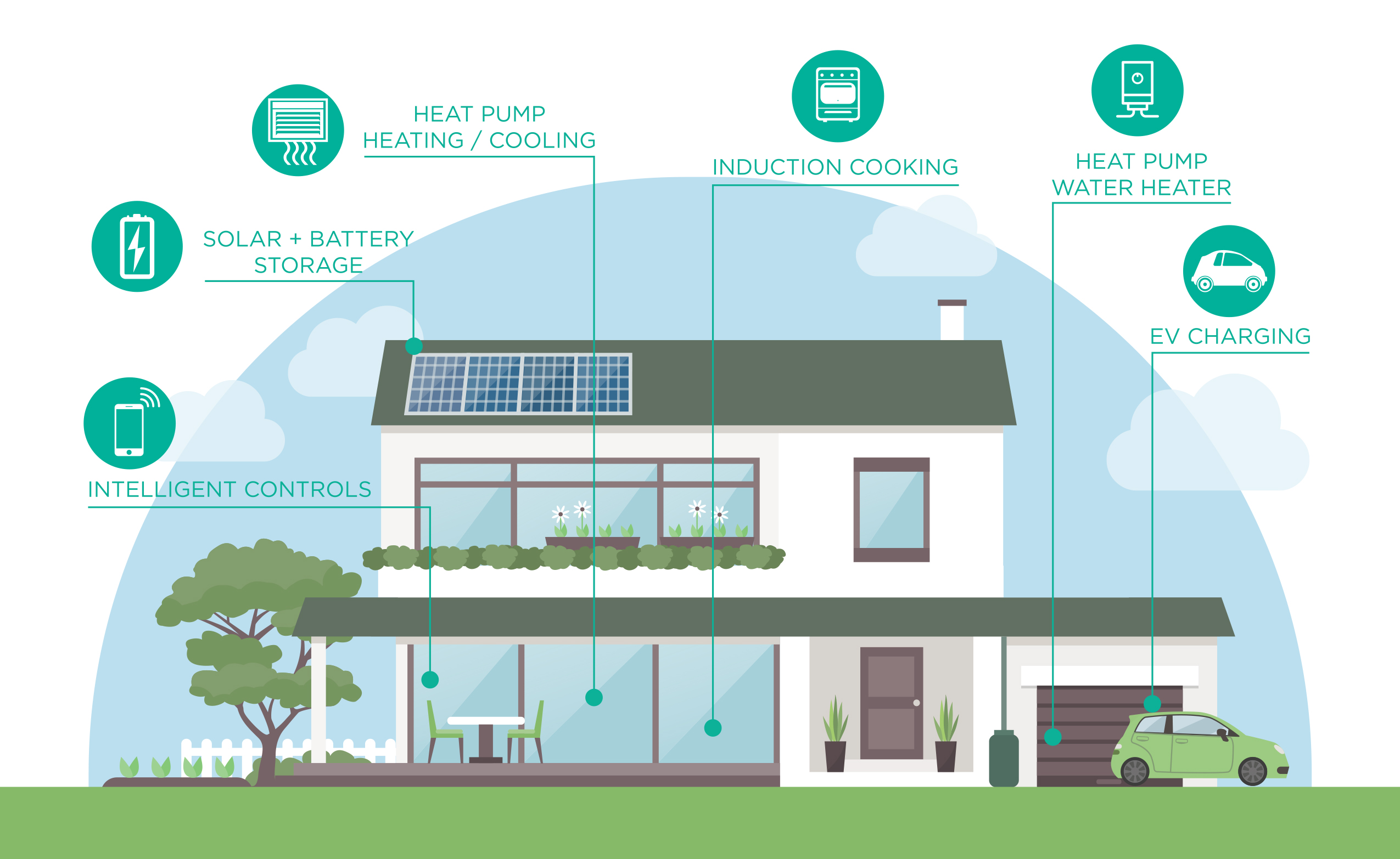 A graphic of a house with intelligent controls, solar + battery storage, heat pump heating / cooling, induction cooking, heat pump water heater, EV Charging
