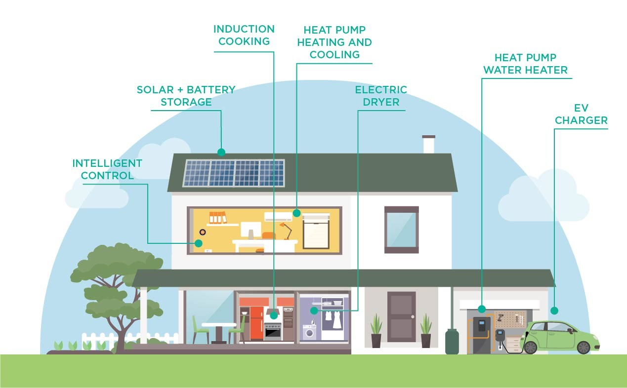 Illustration of a future fit home with the following features called out: intelligent control, solar-plus-battery storage, induction cooking, heat pump and cooling, electric dryer, heat pump water heater and EV charger
