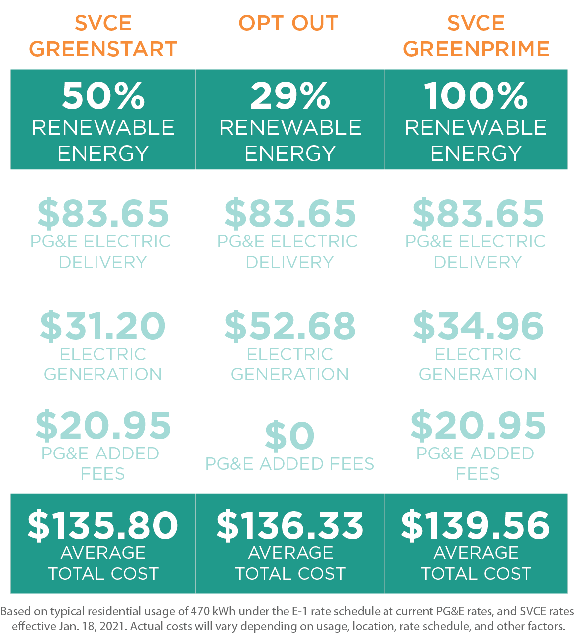 chart comparing rate differences - accessible chart available at https://www.svcleanenergy.org/residential-rates/
